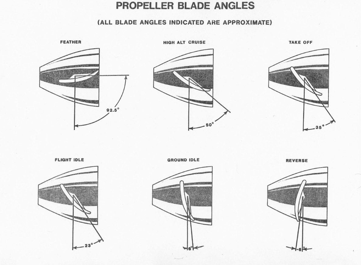 Constant Speed Propeller : For takeoff the blade angle of a controllable pitch
