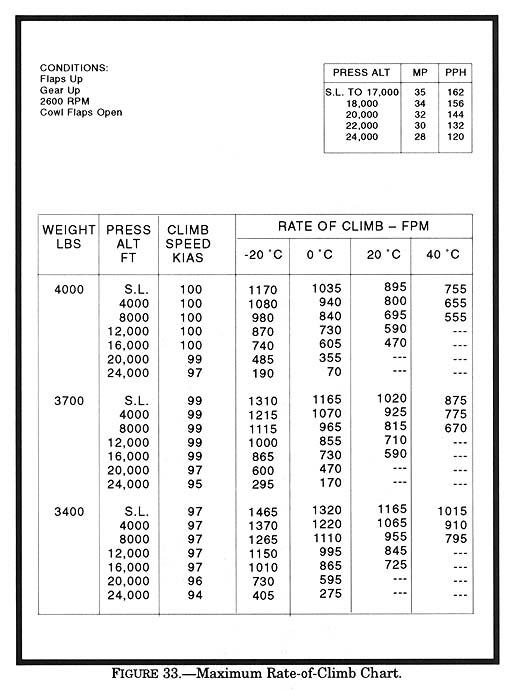 Weight: 3,700 lb Pressure altitude: 22,000 ft Temperature ...